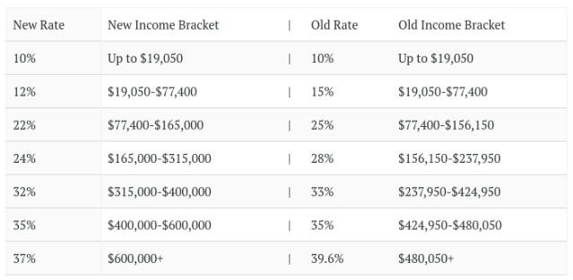 Joint Tax Brackets