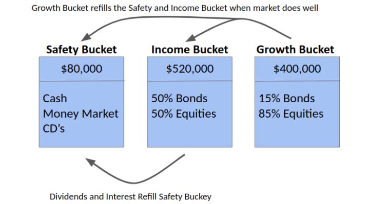 Bucket Example